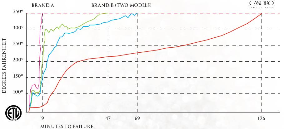 Failure comparison chart
