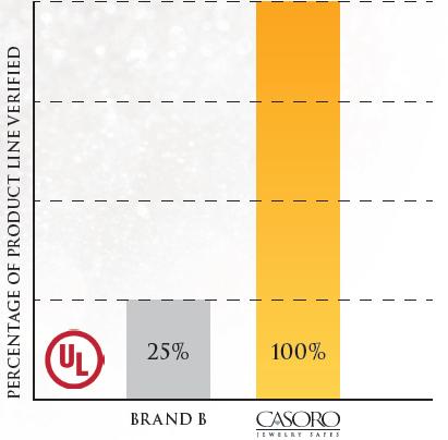 Product Line Verification